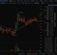 bitcoinwisdom down dvejetainiai pasirinkimai binomo investicijos