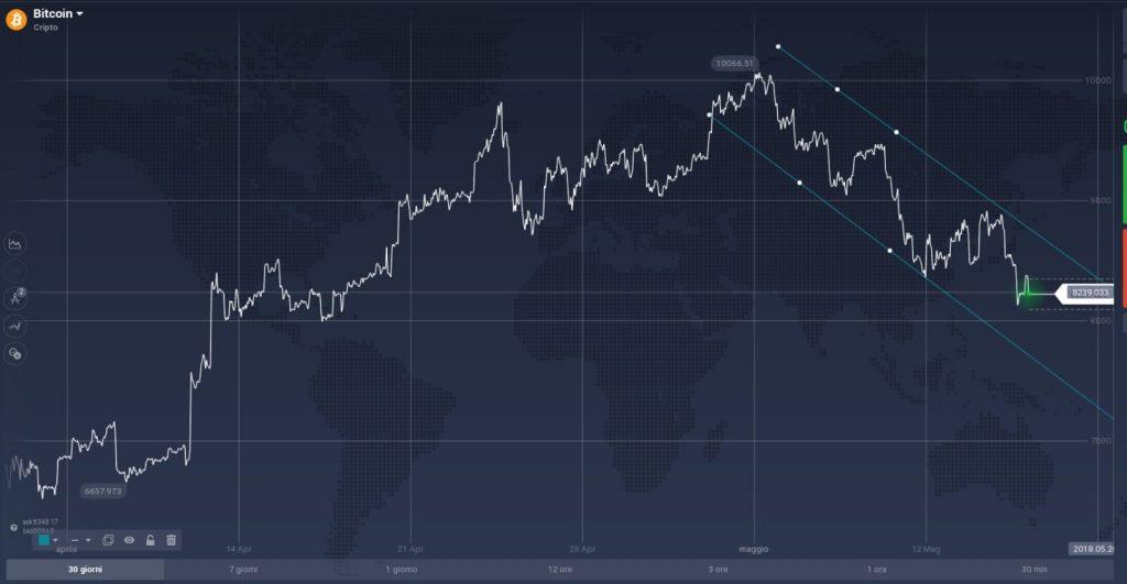 investicijos į bitcoin projektus xxi amžius