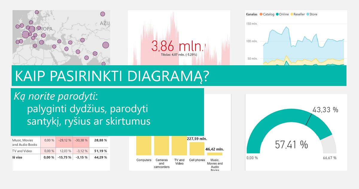 Pasirinkimo vertės diagrama - Lietuvos statistikos departamento tinklaraštis