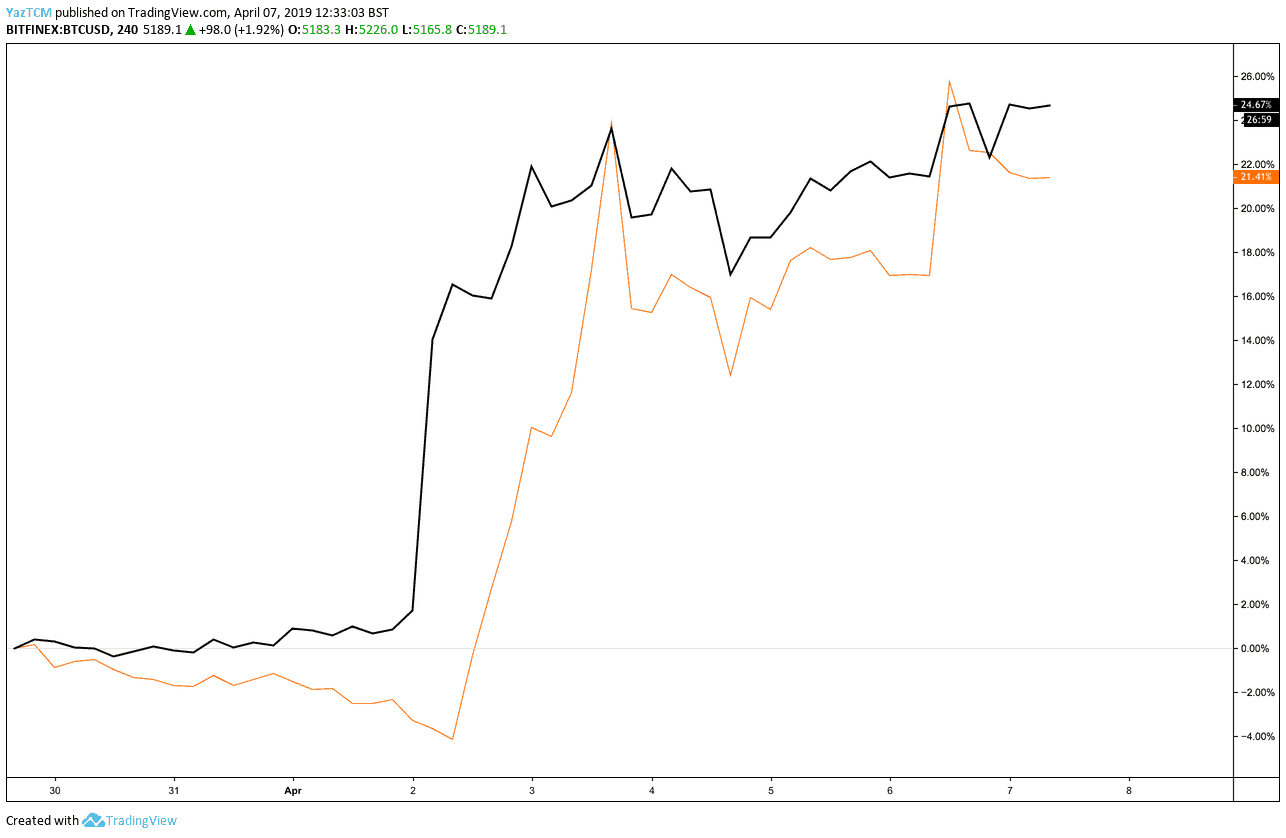 bitcoin litecoin price correlation