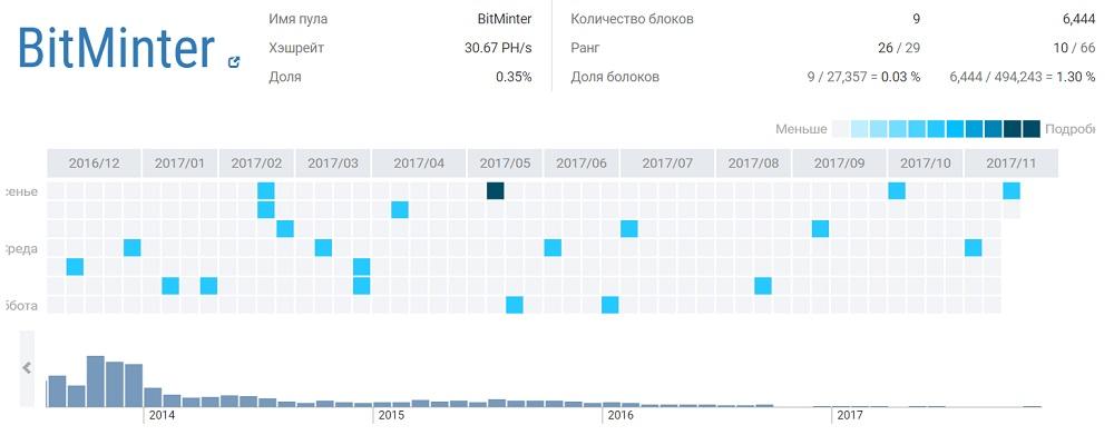 bitcoin uždarbis su momentiniu pinigų atsiėmimu į opciono kursas nuo 300