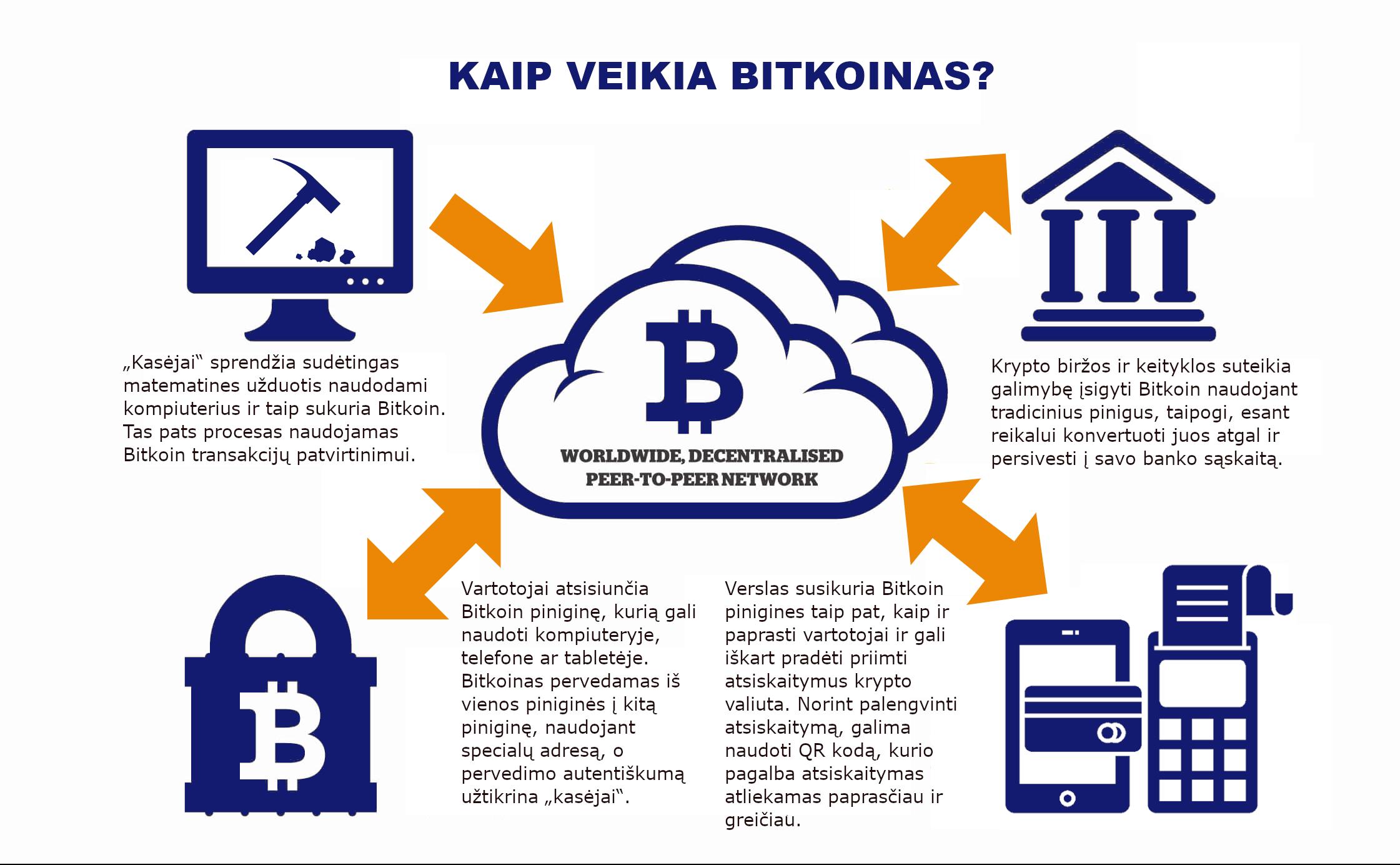 investicijos į bitkoiną be binarinių opcionų pinigų valdymas