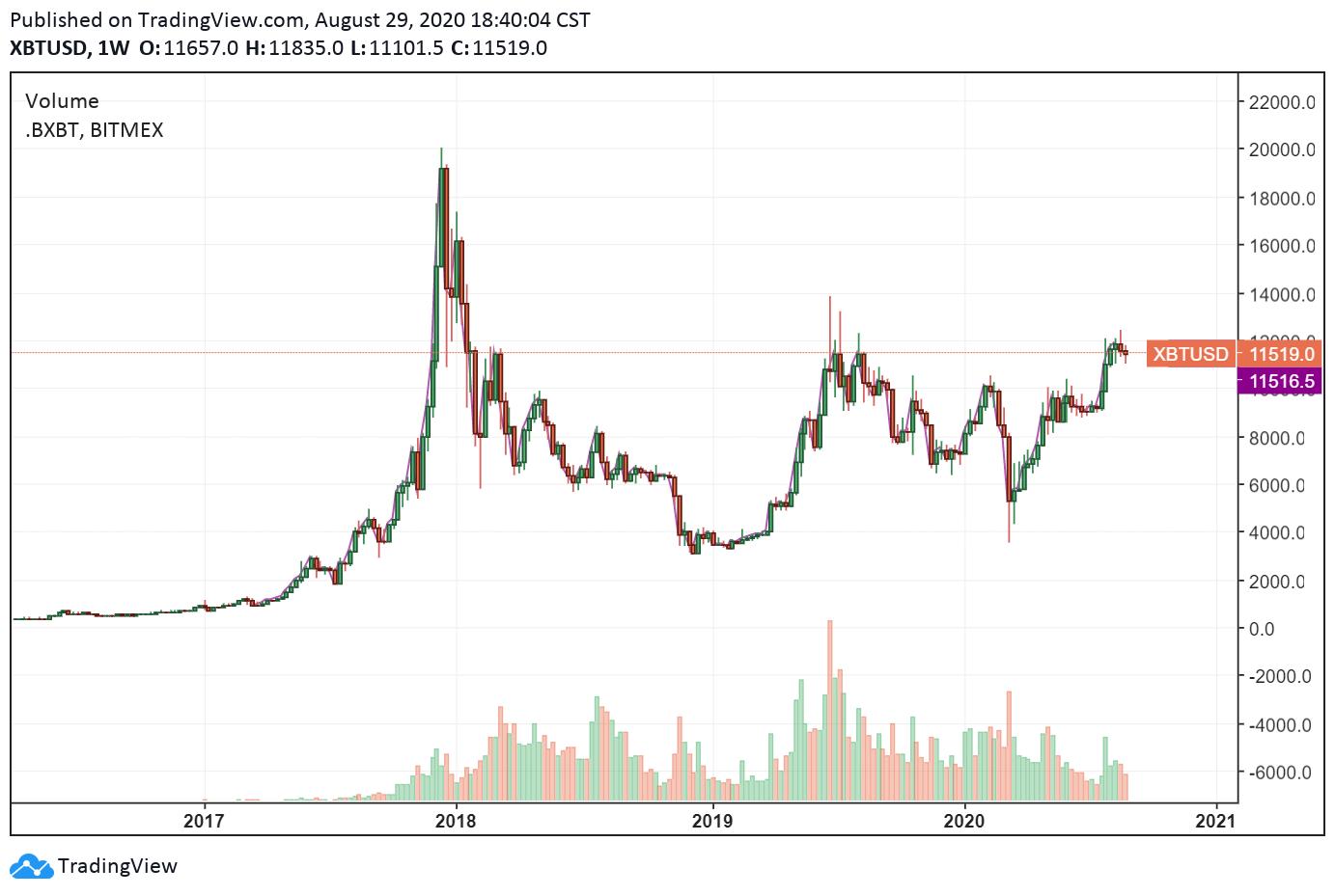 bitcoin evolution chart