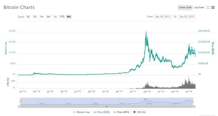 kaip prekiauti bitkoinais greitas ir paprastas būdas užsidirbti pinigų internete