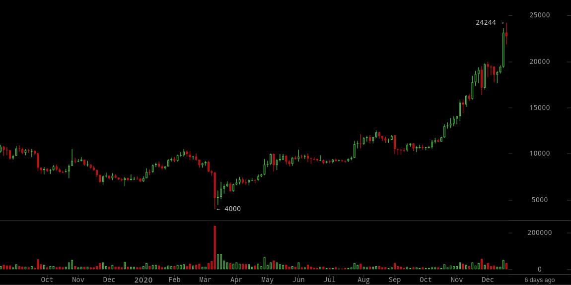 bitcoinwisdom btc eur kaip prekiauti dvejetainiais opcionais pasienio ruože
