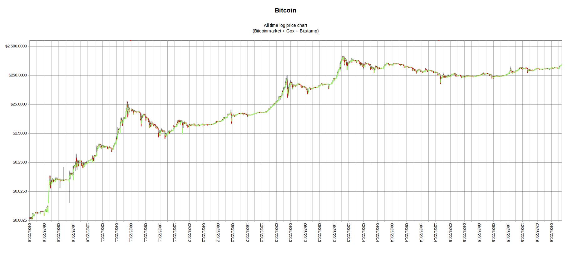 demo paskyros crypto tradingview enigma btc